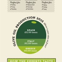 A Guide to Buying Olive Oil